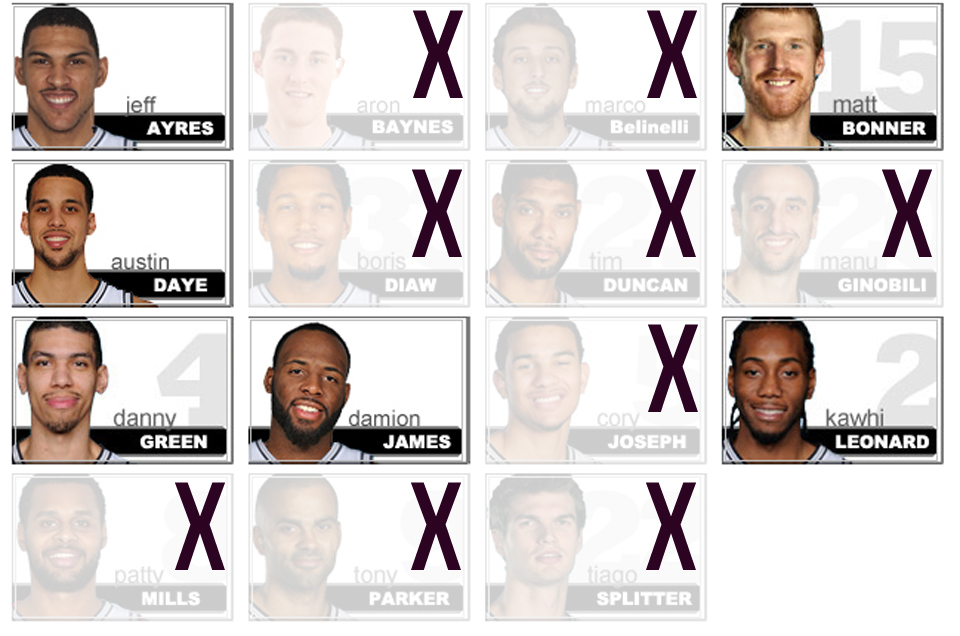 Spurs Team List 2014 - 2